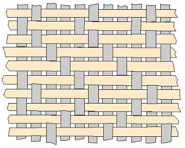 Fibermax Composites Weaving Styles